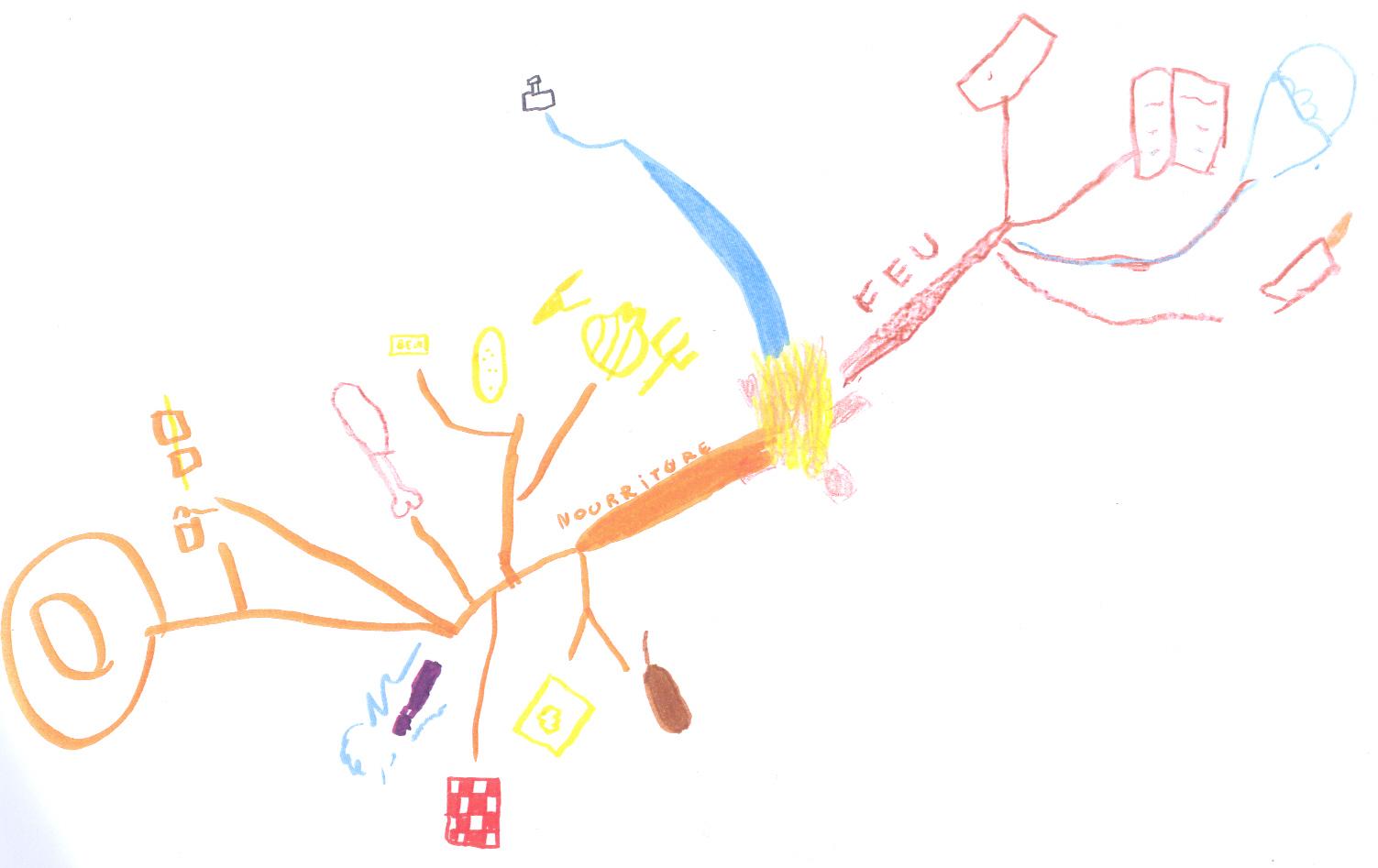 comment faire jouer des enfants entre 5 et 8 ans ensemble optimind mind mapping. Black Bedroom Furniture Sets. Home Design Ideas
