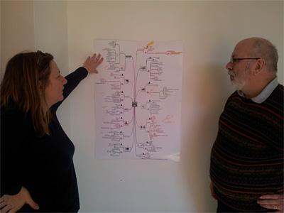 Client : EHP-Belgique <br />Technique : impression sur poster pour vision globale. <br />Travail sur carte projetée, puis partagée aux participants (logiciel gratuit Xmind).