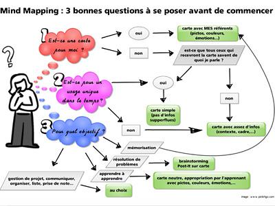 3 bonnes questions à se poser avant de commencer