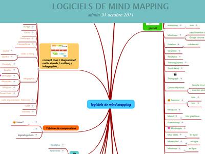 Logiciels de mind mapping