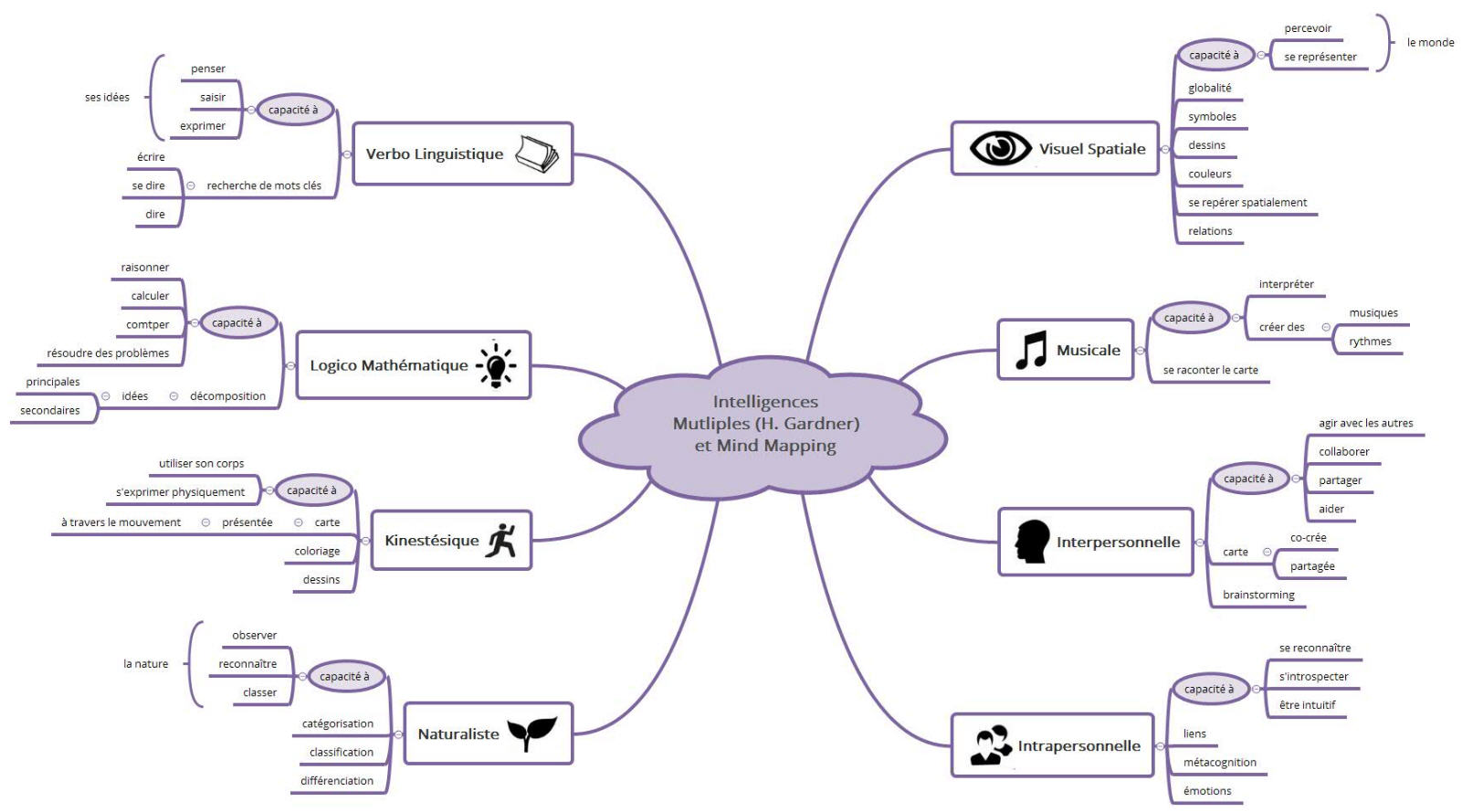 Intelligences Mutliples (H. Gardner) et Mind Mapping