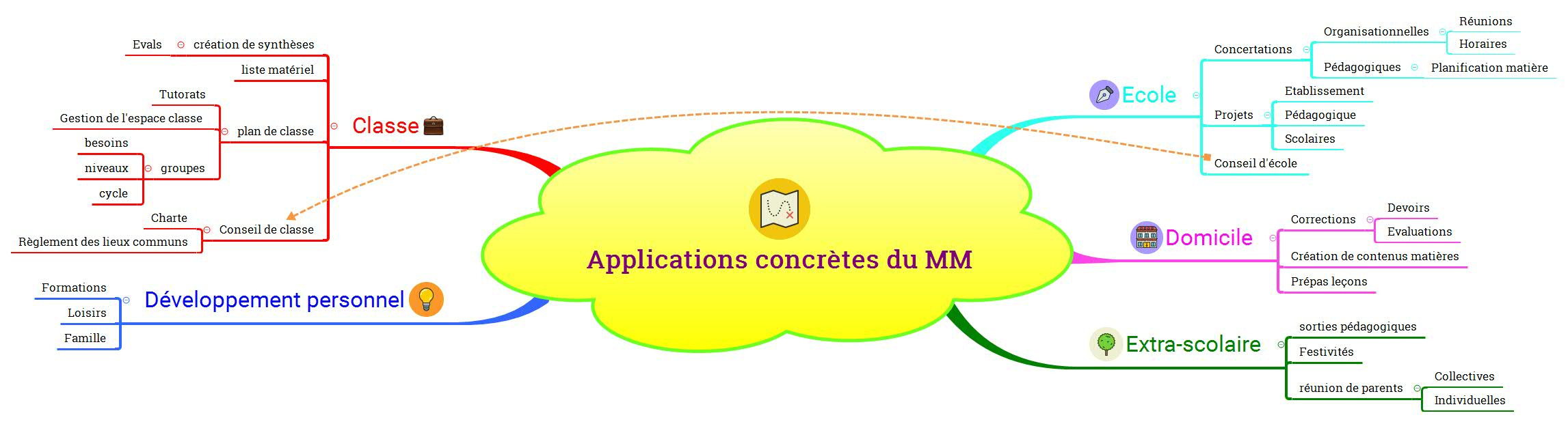 Applications concrètes du MM