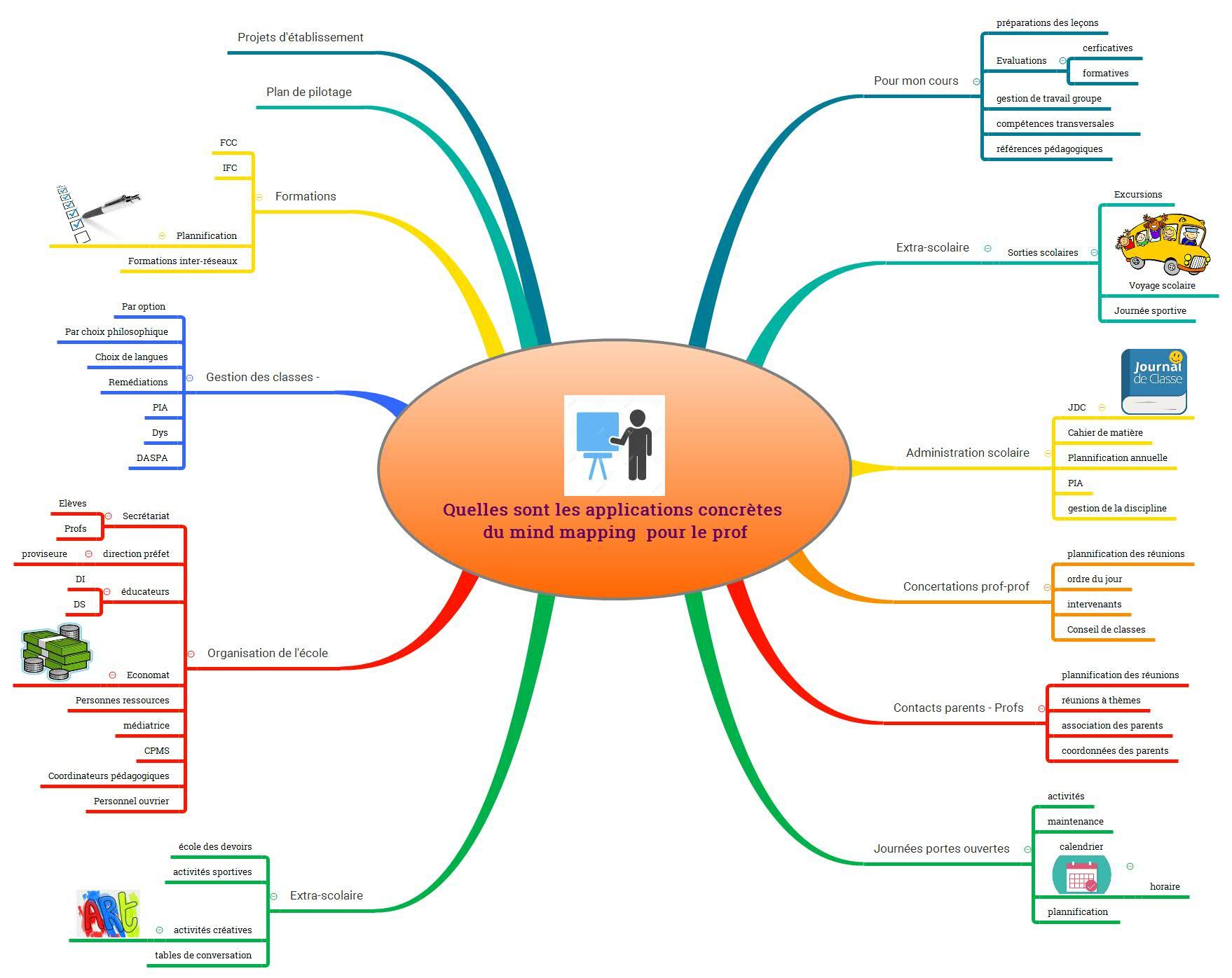 Quelles sont les applications concrètes du mind mapping  pour le prof