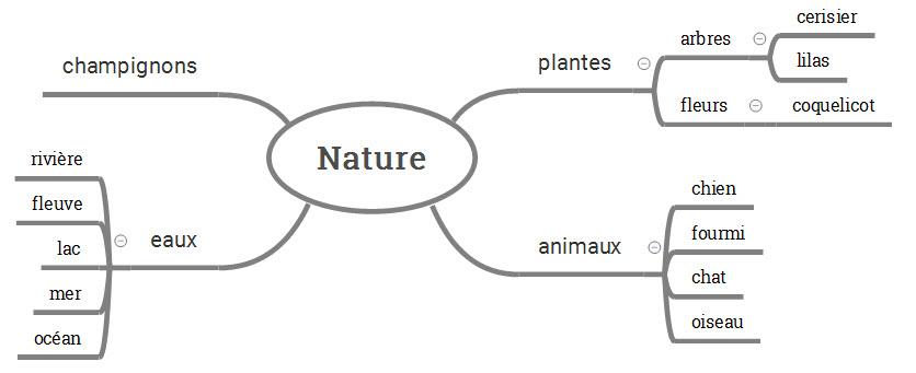 nature ss branches équilibrées